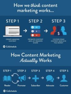 Content marketing thoughts vs reality. Shows the different steps that are assumed and that actually happen.