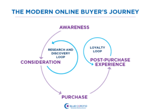 Modern day buyer purchasing journey showed in a visual form. Awareness, Consideration, Purchase and Post Purchase Experience