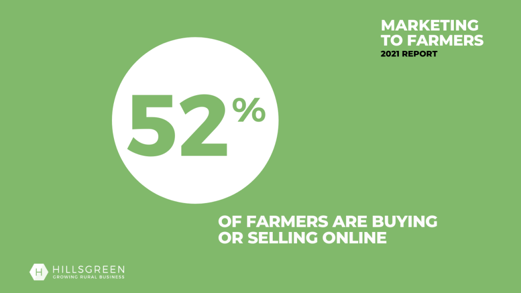 Image showing that 52% of farmers are buying or selling online