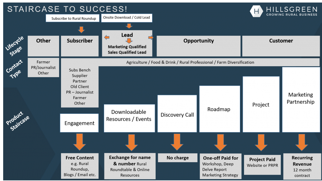 Hillsgreen's Staircase to Success demonstrating the relationship between sales and marketing